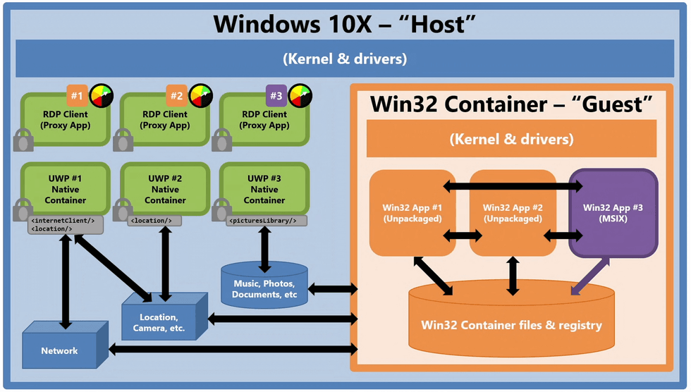 Windows 10X Win32-container