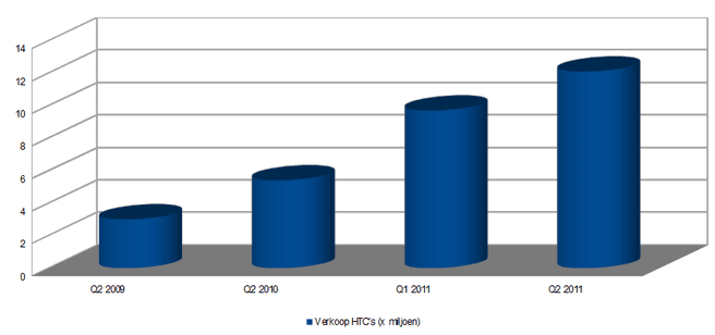 Verkoop HTC's sinds 2009