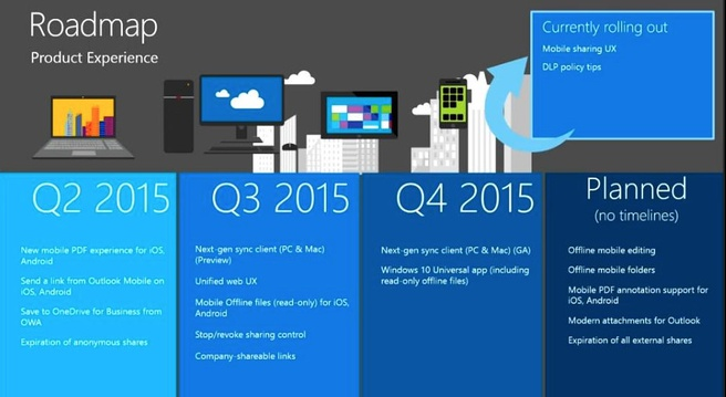 OneDrive roadmap 2016