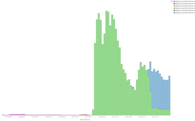 eset-stats mining