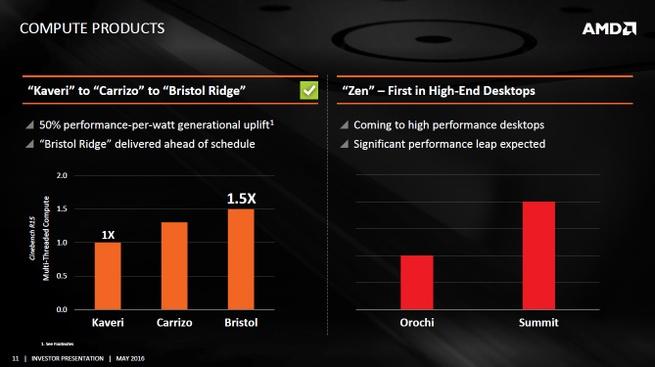 AMD Zen prestaties