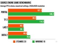 SteamOS vs. Windows 10 benchmark