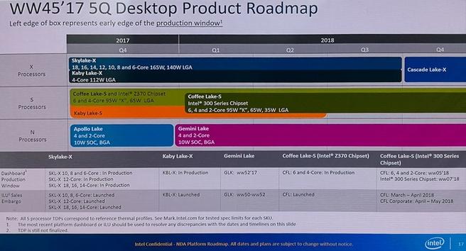 Intel-roadmap toont Cascade Lake-X