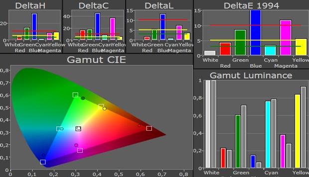 Dell XPS 12 kleurengamut