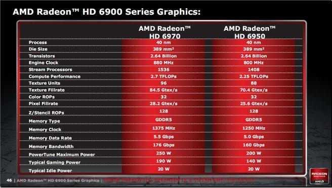 Specificaties HD 6970 / HD 6950