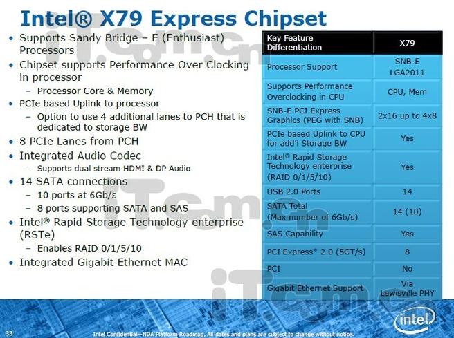 Intel X79-chipset