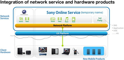 PlayStation Network op non-gaming apparaten