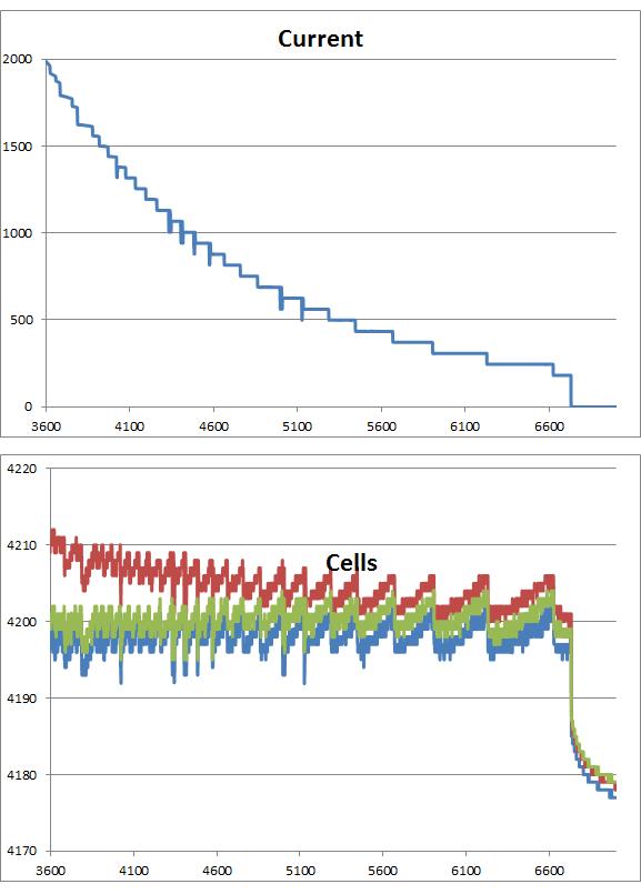 Laadgedrag van een orginele 44Wh HP accu (300 cycli, 3 jaar, 25% wear) Ingezoomd