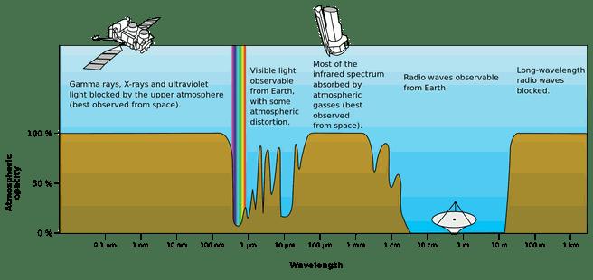 atmosferisch elektromagnetisch