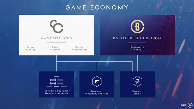 Battlefield V economie