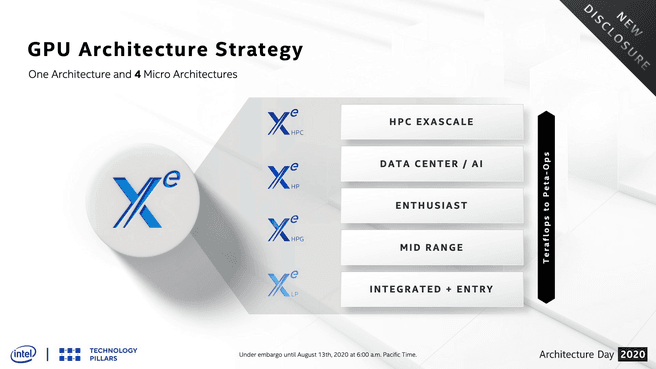 Intel Architecture Day 2020