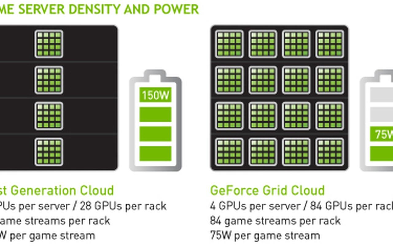 Energiezuinigheid van Nvidia Grid
