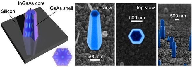 Silicium-nanolaser