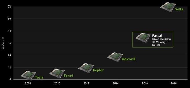 Nvidia GPU roadmap 2015