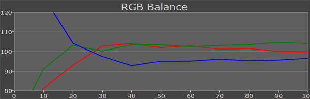 Toshiba Regza UL985 rgb-levels out-of-box