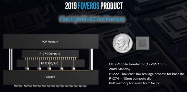 Eerste Foveros-product