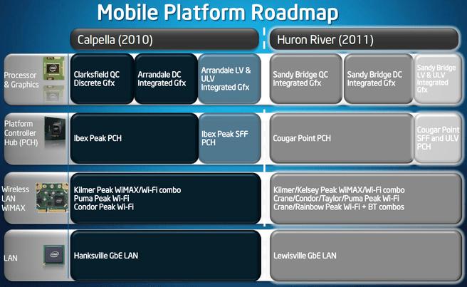Intel Mobile Platform roadmap