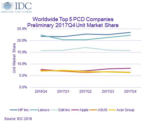 IDC Q4 2017 marktaandeel pc-fabrikanten