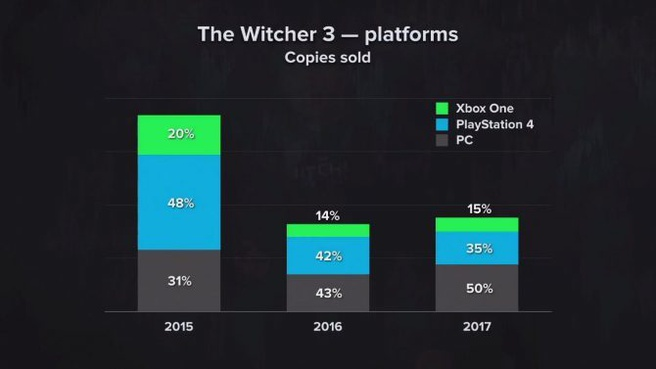 Witcher 3 stats 2
