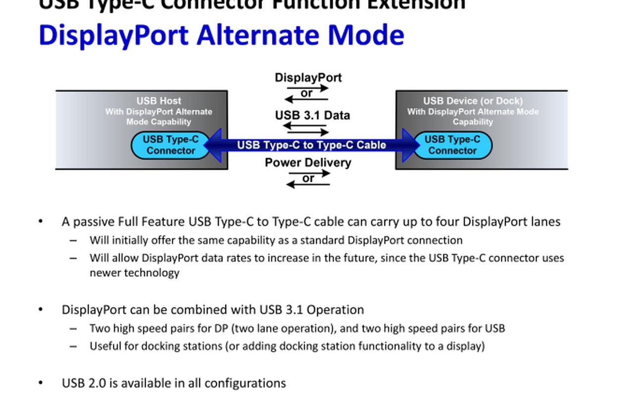 DisplayPort Alternate Mode on USB Type-C Connector Standard
