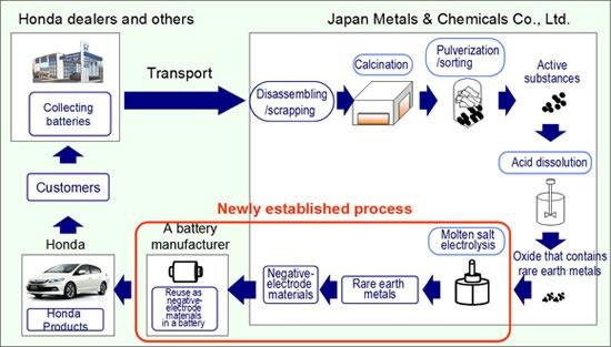 Honda recyclet zeldzame aardmetalen uit ni-mh-accus