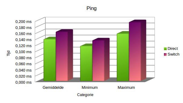 Grafiek: ping