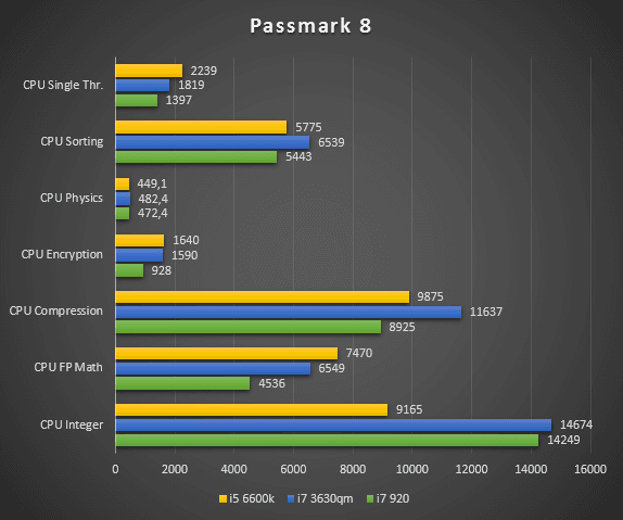 Passmark CPU 2