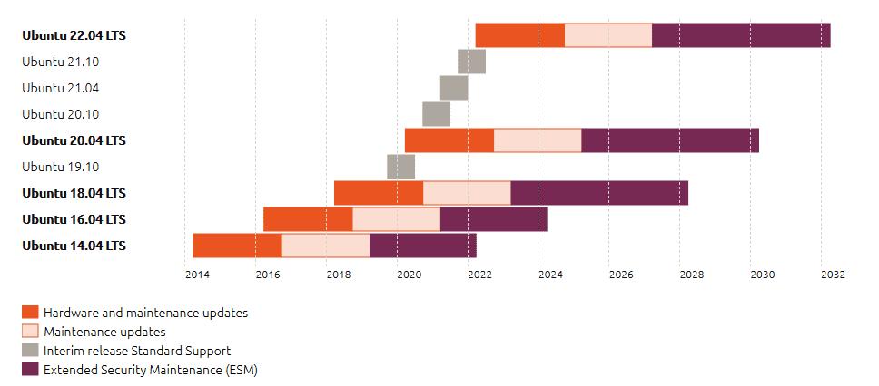 Ubuntu releasecycle