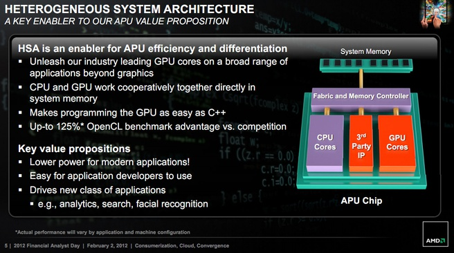 AMD roadmap 2012-2013 HSA