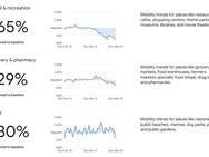 Rapport Google over bewegingen mensen tijdens lockdown coronavirus