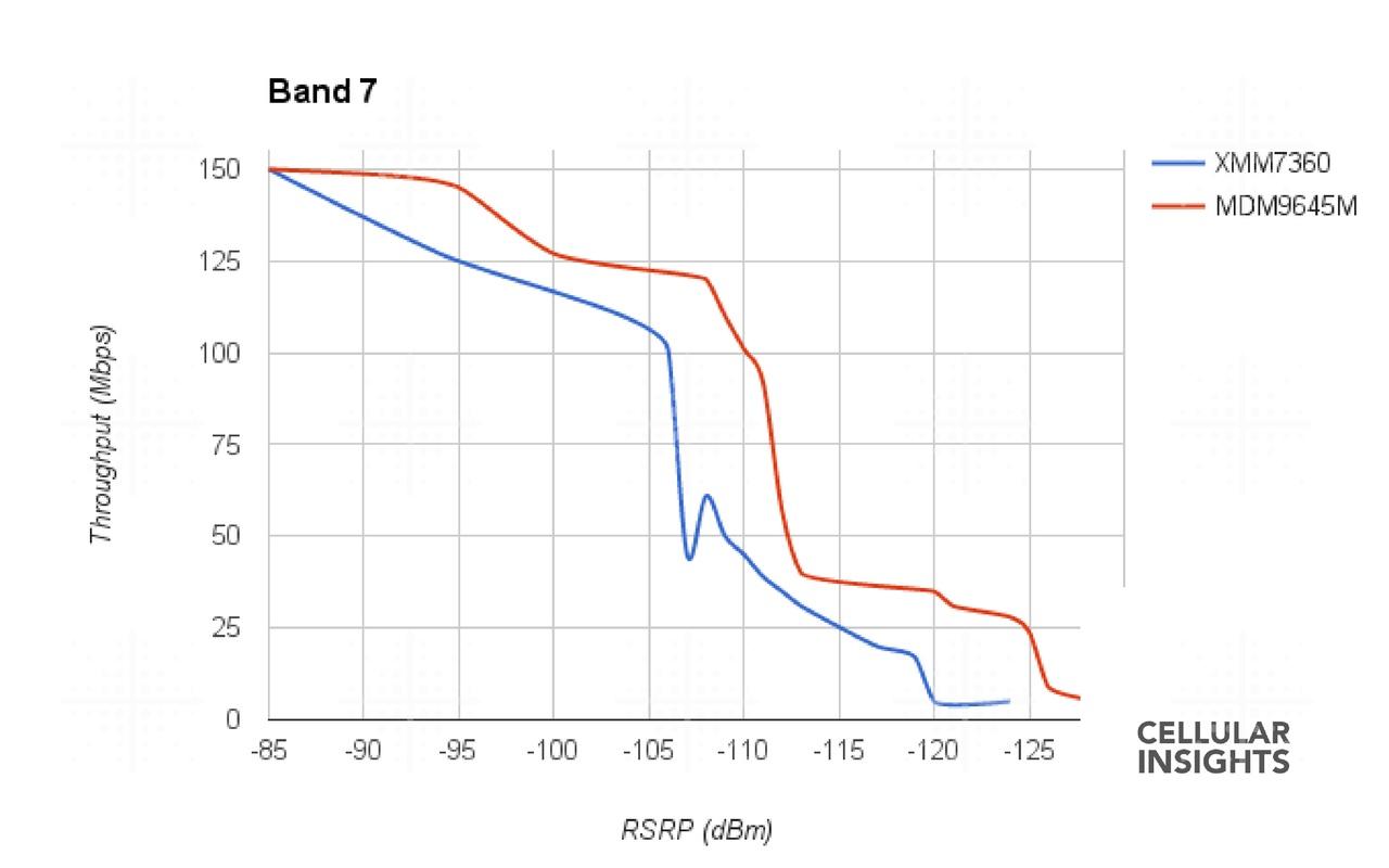 Cellular Insights: iPhone 7 Plus, Intel vs Qualcomm
