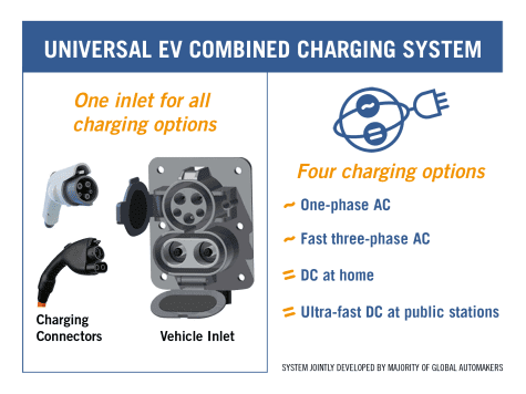 Combined Charging System