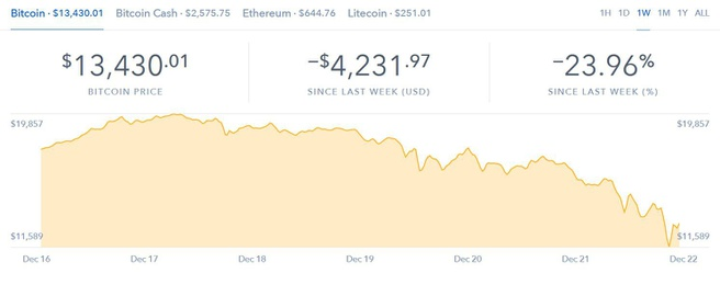 Coinbase waarde BTC 16 tot 22 december 2017