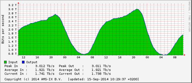 Record in dataverkeer op AMS-IX op zondag 14 september 2014