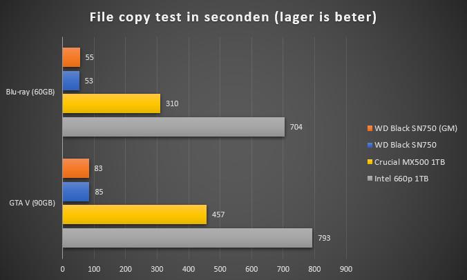 https://tweakers.net/i/spdr5-srsfCmR_Osl_ZRHL8AWVc=/full-fit-in/4000x4000/filters:no_upscale():fill(white):strip_exif()/f/image/cVTWwjVA9D91ECI1yH2Z2q3o.png?f=user_large
