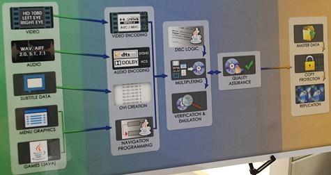Panasonic PHL-tour authoring proces