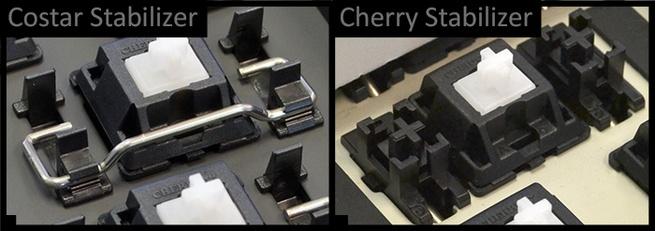 Costar- en Cherry-stabilizers