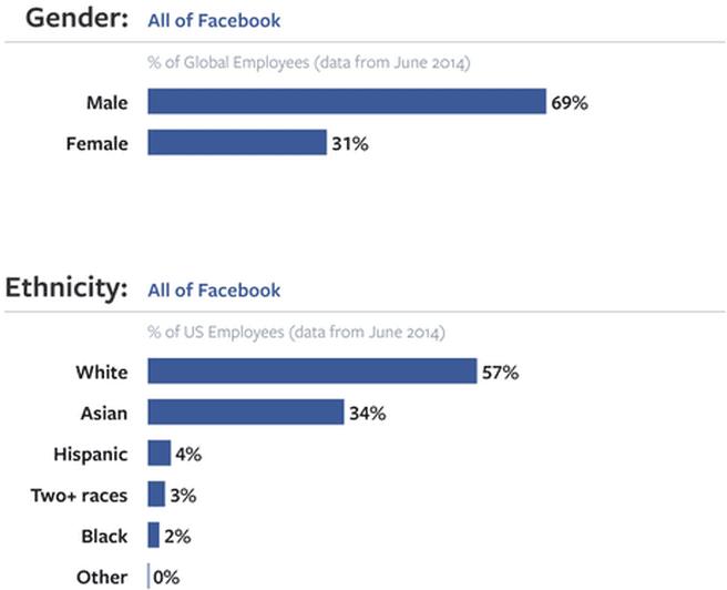 Facebook diversiteit