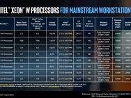 Intel Xeon W-processors