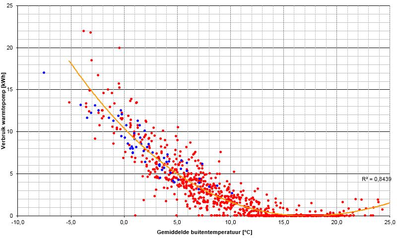 Elektriciteitsverbruik warmtepomp vs buitentemperatuur
