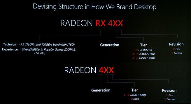 AMD Radeon RX 400-naamgevingsstructuur