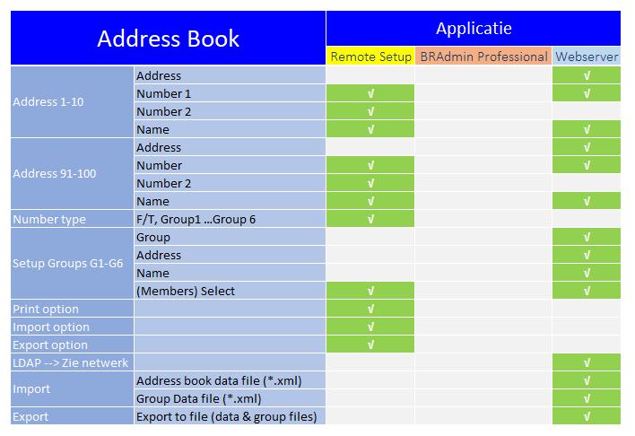 beheerssoftware_functies_address_book