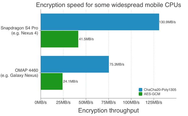 Snelheid bij het leggen van ssl-verbindingen
