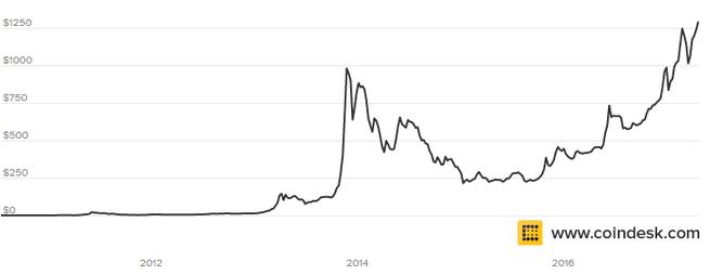 bitcoin prijs april