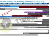 Intel-roadmap laptopprocessors 2018-2020