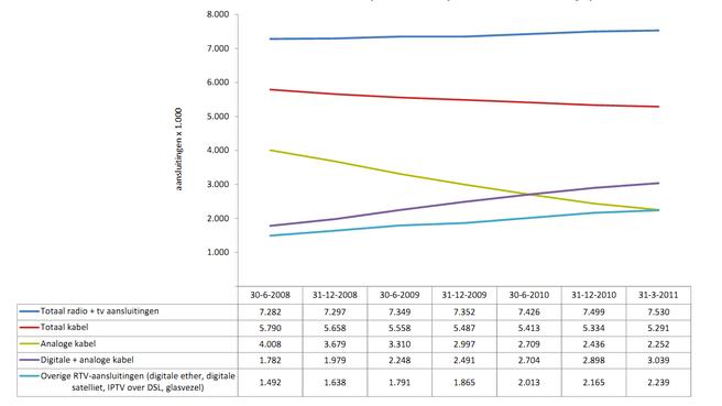 OPTA: ontwikkeling aansluitingen tv en radio 2008-2011