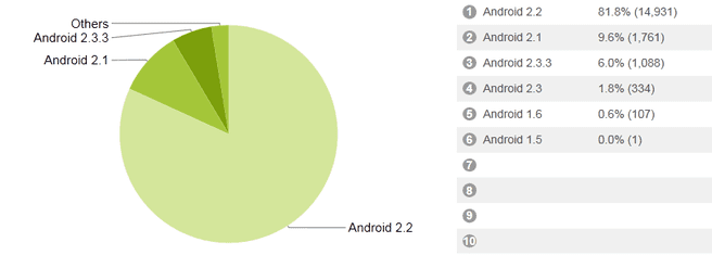 stats android app
