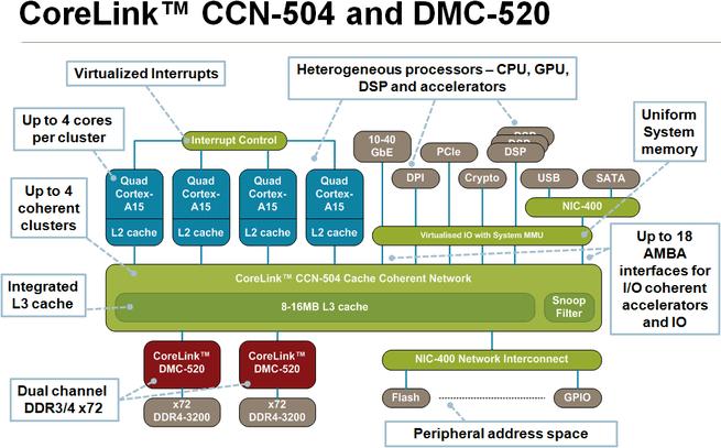 ARM CoreLink CCN-504