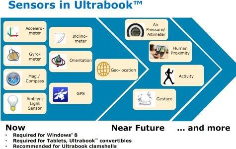 Toekomst van ultrabooks IDF 2012