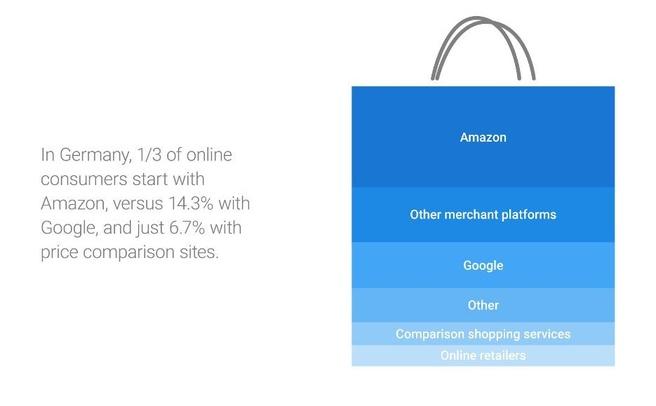 Google Shopping Amazon infographic